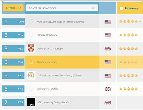 2016QS世界大学排名
